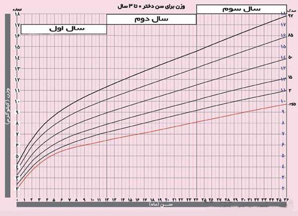 نمودار رشد نوزاد؛ شامل نمودارهای رشد قد، وزن و دور سر نوزادان