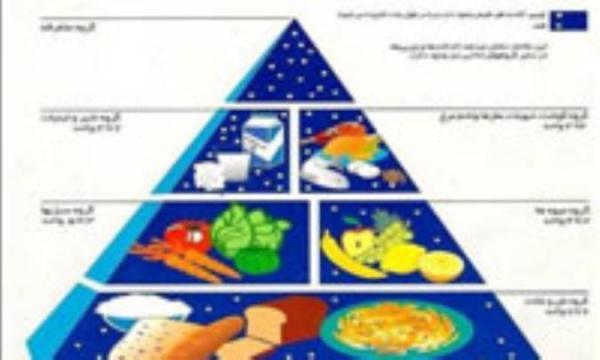 تغذیه متعادل و هرم مواد غذایی